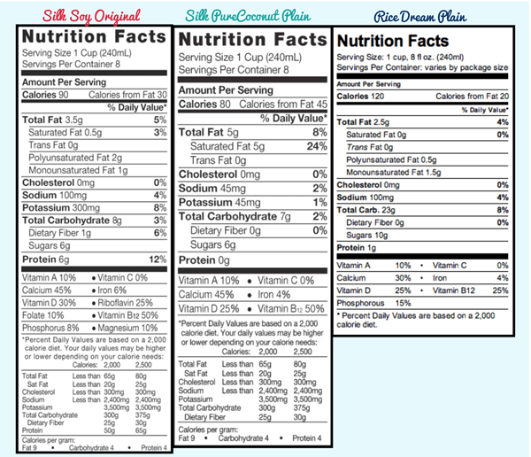 Side-By-Side Nutritional Comparison of Soy, Coconut & Rice Milks